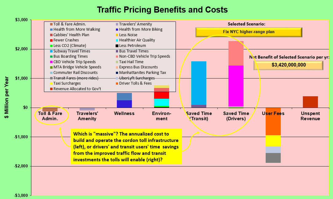 Cost-benefit chart for Fix NYC higher-range plan _ annotated for S'blog post of 10-April-2018 _ 10-Apr-2018 _ w yellow