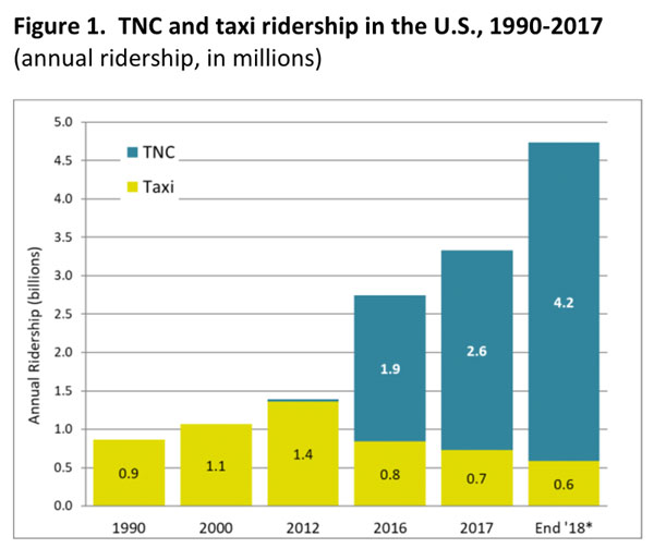 http://nyc.streetsblog.org/wp-content/uploads/2018/07/tnc_taxi.jpg